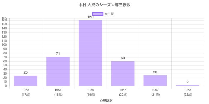 #中村 大成のシーズン奪三振数