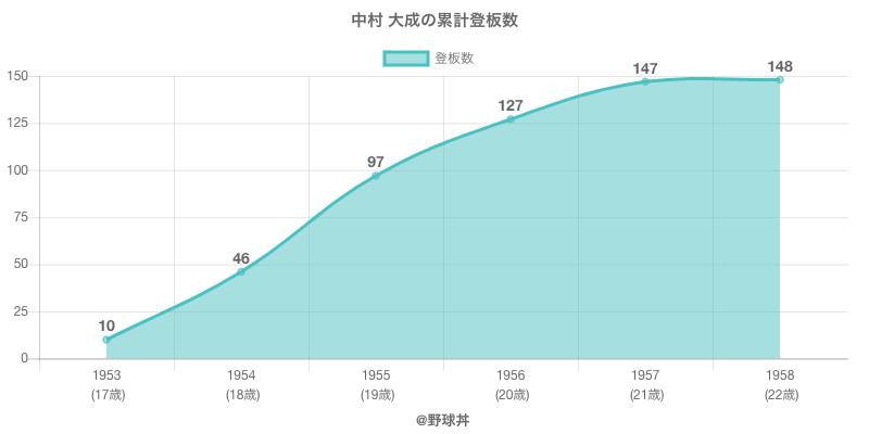#中村 大成の累計登板数