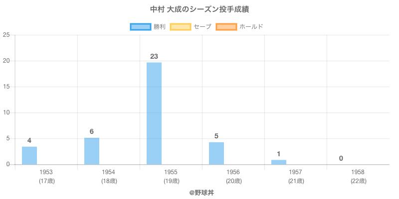 #中村 大成のシーズン投手成績