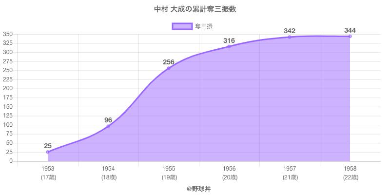 #中村 大成の累計奪三振数