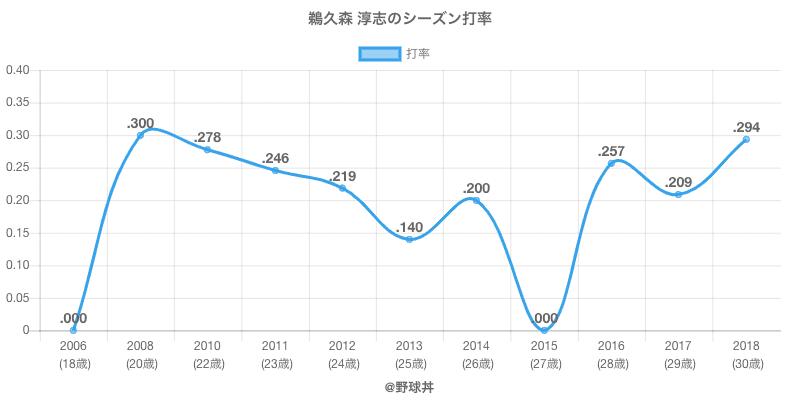 鵜久森 淳志のシーズン打率
