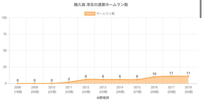 #鵜久森 淳志の通算ホームラン数