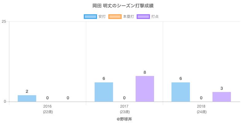 #岡田 明丈のシーズン打撃成績