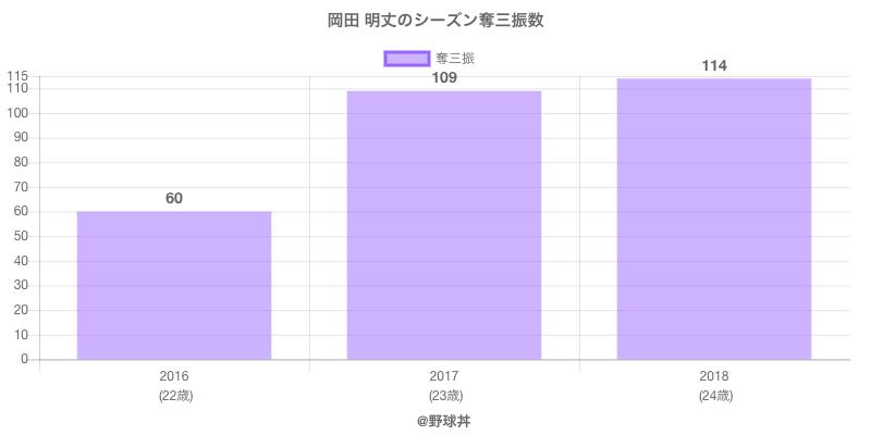 #岡田 明丈のシーズン奪三振数