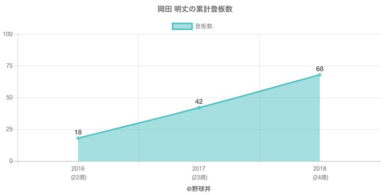 #岡田 明丈の累計登板数