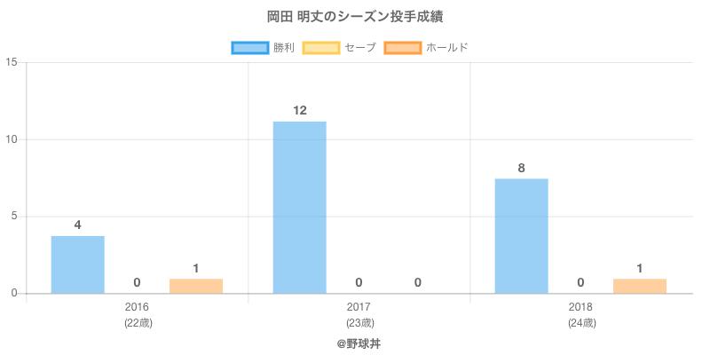 #岡田 明丈のシーズン投手成績
