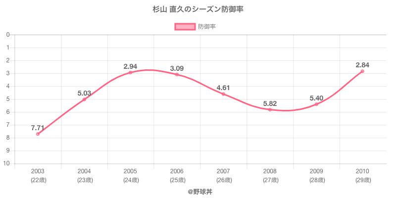 杉山 直久のシーズン防御率