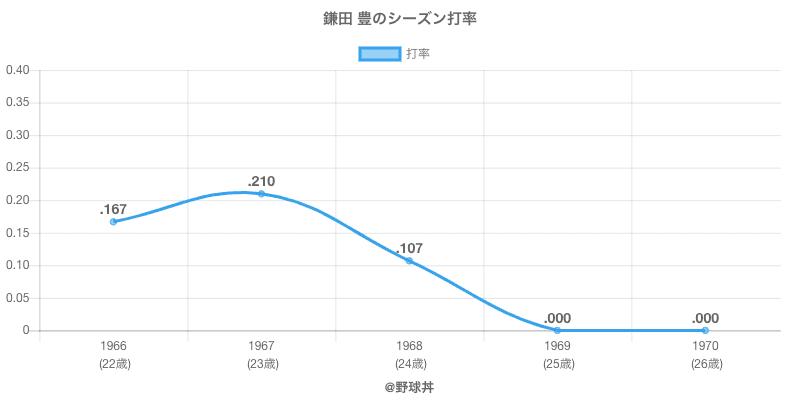 鎌田 豊のシーズン打率