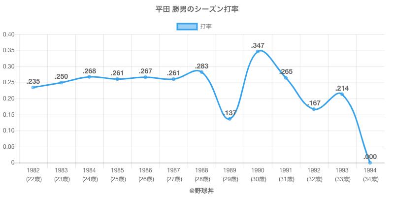 平田 勝男のシーズン打率
