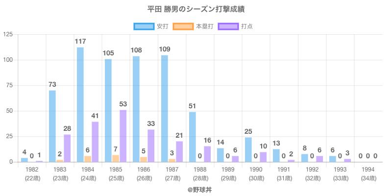 #平田 勝男のシーズン打撃成績