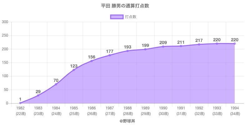 #平田 勝男の通算打点数
