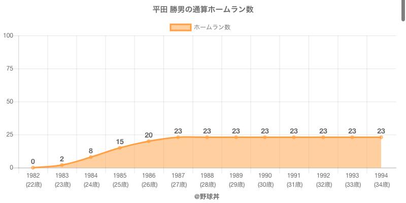 #平田 勝男の通算ホームラン数