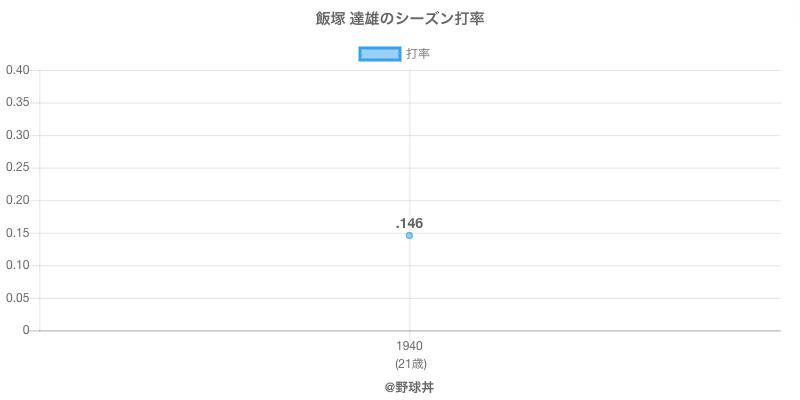 飯塚 達雄のシーズン打率