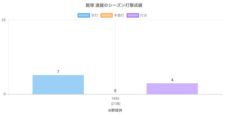 #飯塚 達雄のシーズン打撃成績
