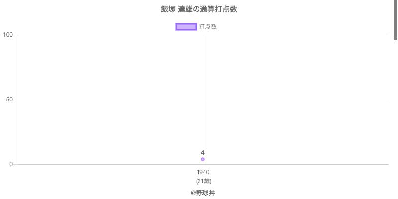 #飯塚 達雄の通算打点数