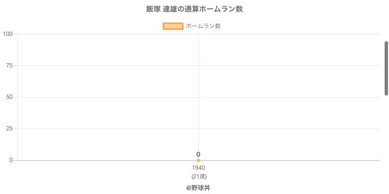 #飯塚 達雄の通算ホームラン数
