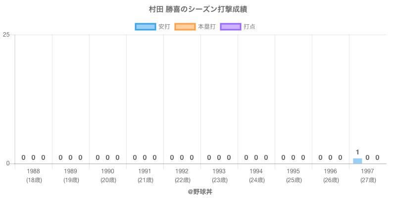 #村田 勝喜のシーズン打撃成績