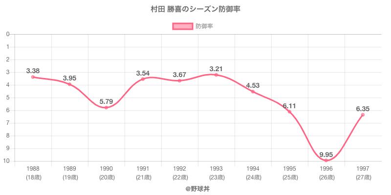 村田 勝喜のシーズン防御率