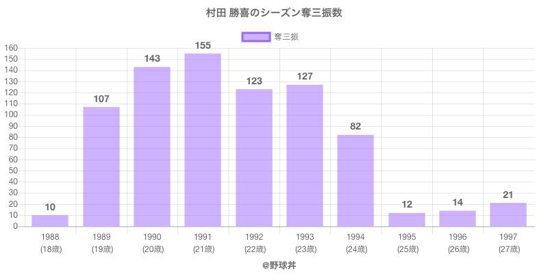 #村田 勝喜のシーズン奪三振数