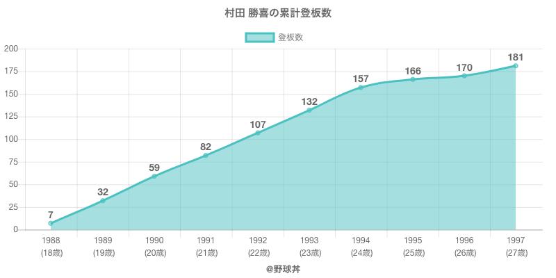 #村田 勝喜の累計登板数
