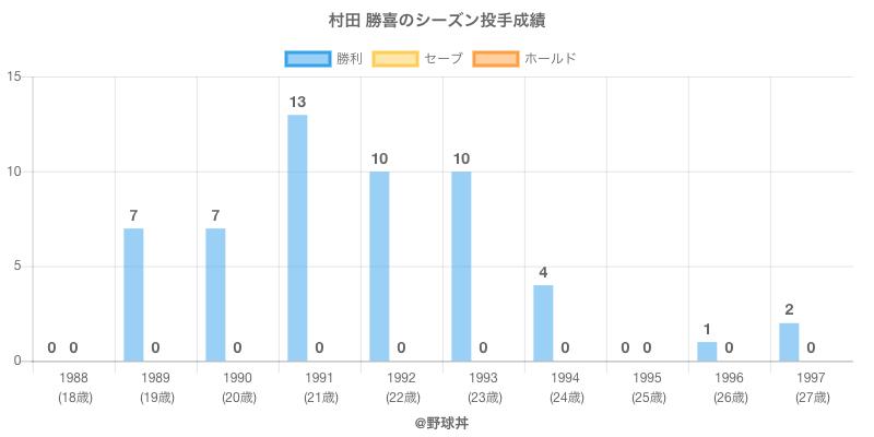 #村田 勝喜のシーズン投手成績
