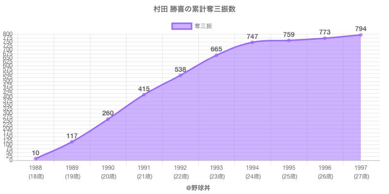#村田 勝喜の累計奪三振数