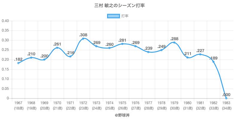 三村 敏之のシーズン打率