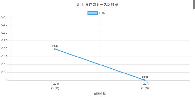川上 良作のシーズン打率