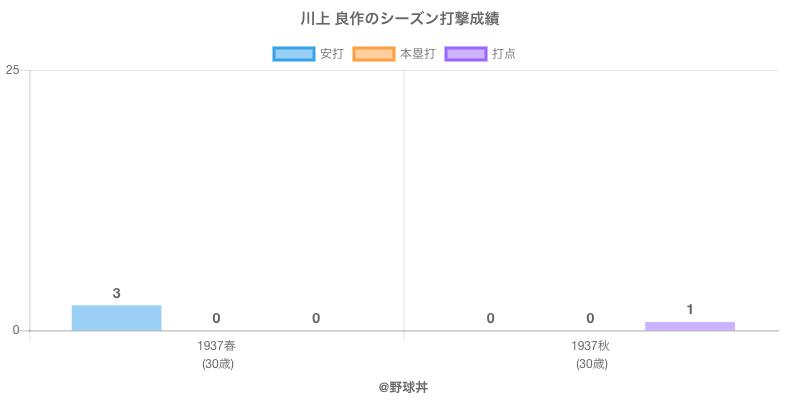 #川上 良作のシーズン打撃成績