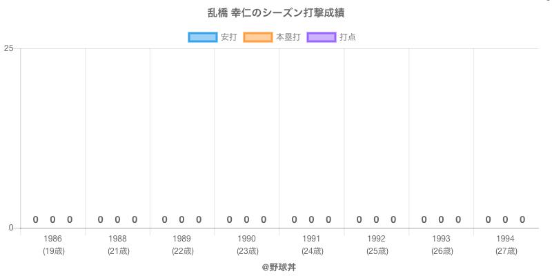 #乱橋 幸仁のシーズン打撃成績