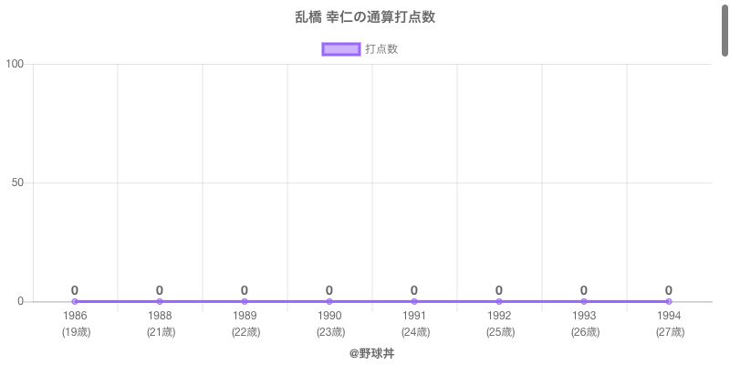#乱橋 幸仁の通算打点数