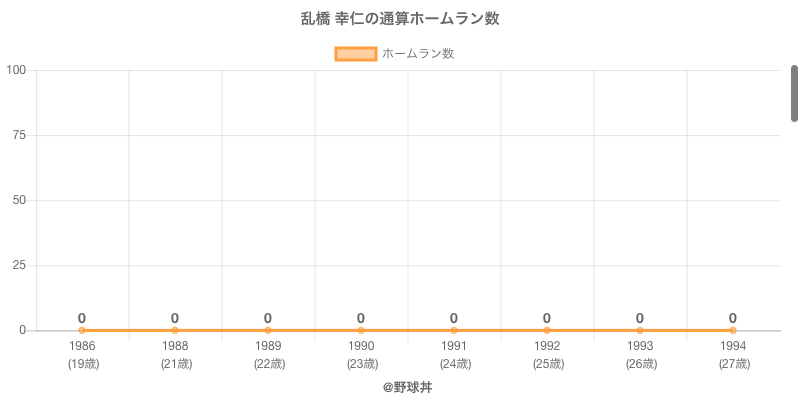#乱橋 幸仁の通算ホームラン数