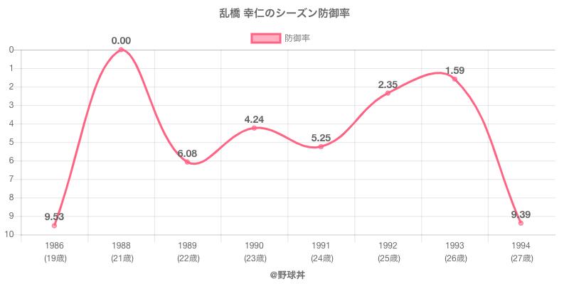 乱橋 幸仁のシーズン防御率