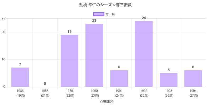 #乱橋 幸仁のシーズン奪三振数
