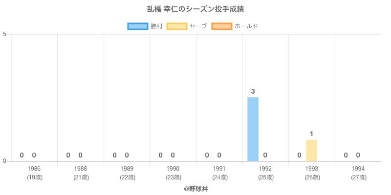 #乱橋 幸仁のシーズン投手成績