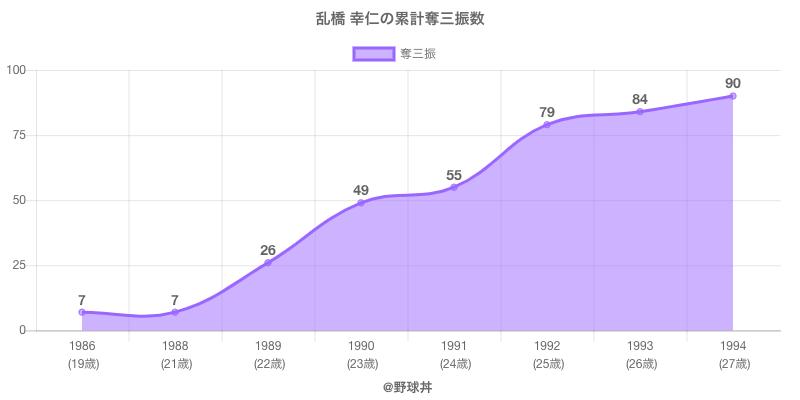 #乱橋 幸仁の累計奪三振数