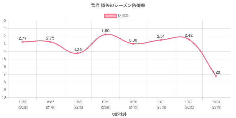 菅原 勝矢のシーズン防御率