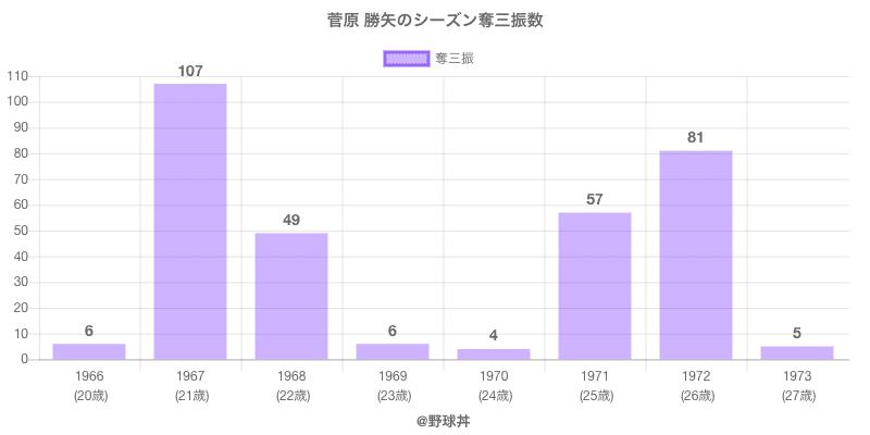 #菅原 勝矢のシーズン奪三振数