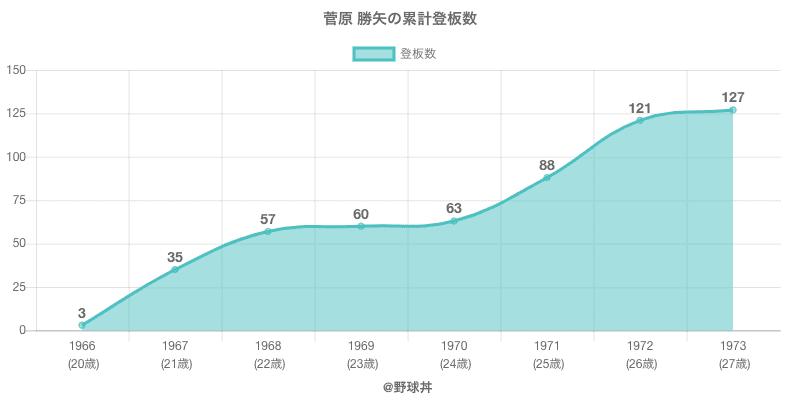 #菅原 勝矢の累計登板数