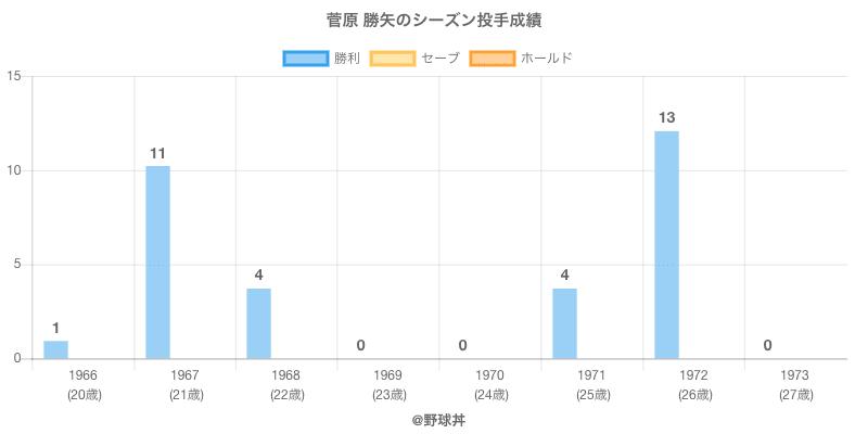 #菅原 勝矢のシーズン投手成績