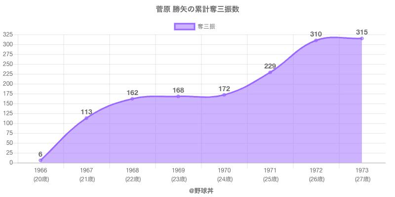 #菅原 勝矢の累計奪三振数