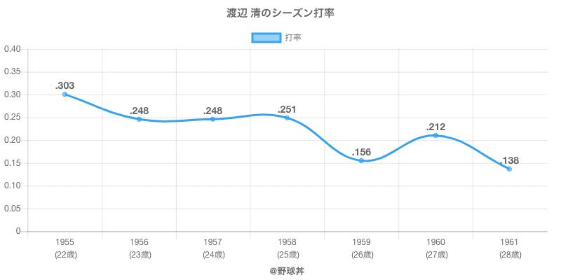 渡辺 清のシーズン打率