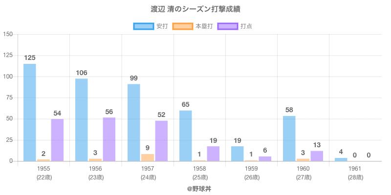 #渡辺 清のシーズン打撃成績