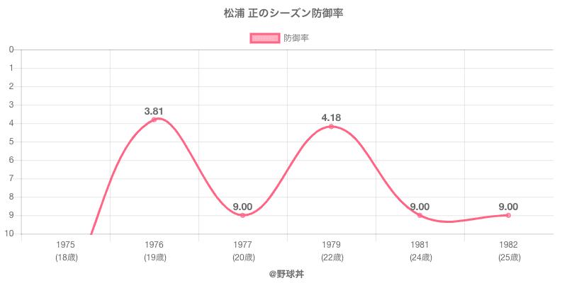 松浦 正のシーズン防御率