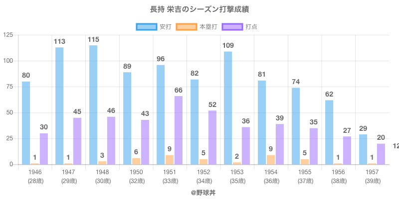 #長持 栄吉のシーズン打撃成績