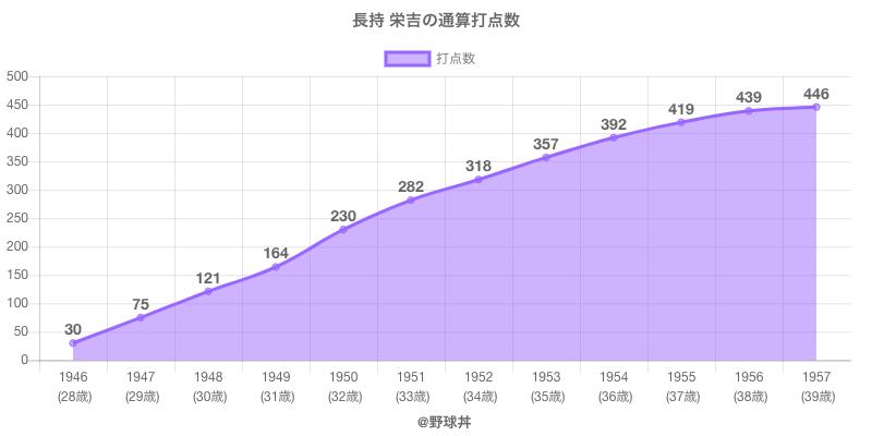 #長持 栄吉の通算打点数