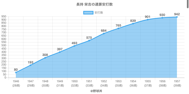 #長持 栄吉の通算安打数