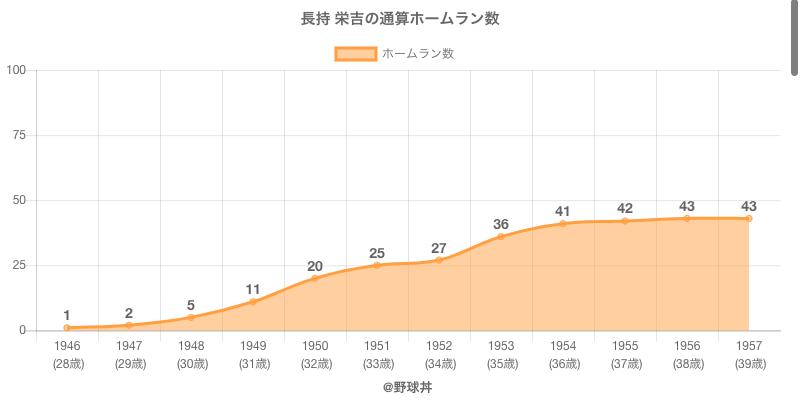 #長持 栄吉の通算ホームラン数