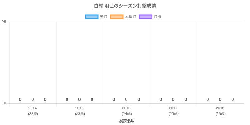 #白村 明弘のシーズン打撃成績