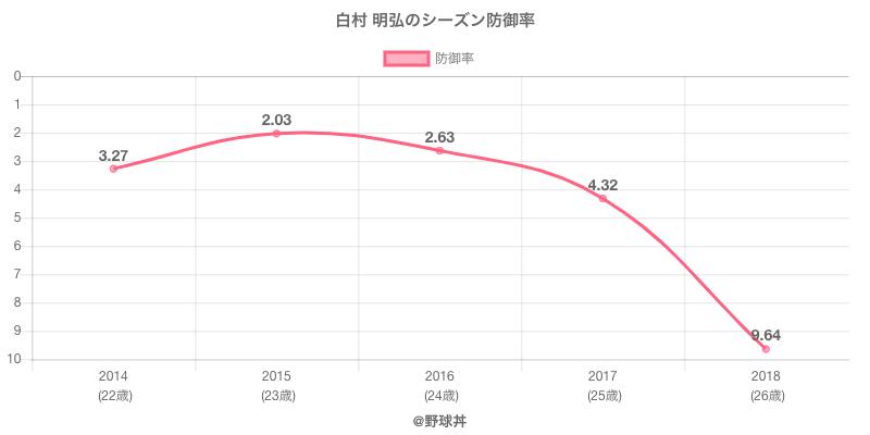 白村 明弘のシーズン防御率